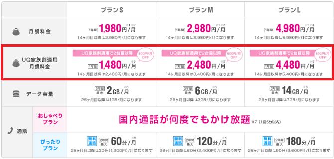 UQ家族割の価格表一覧