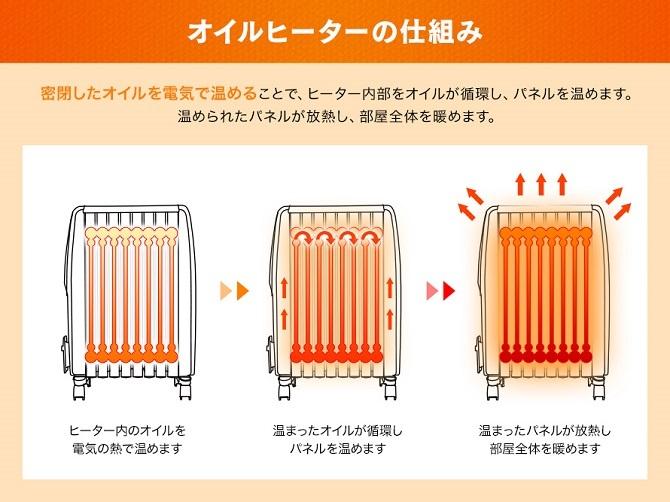 オイルヒーターの仕組み