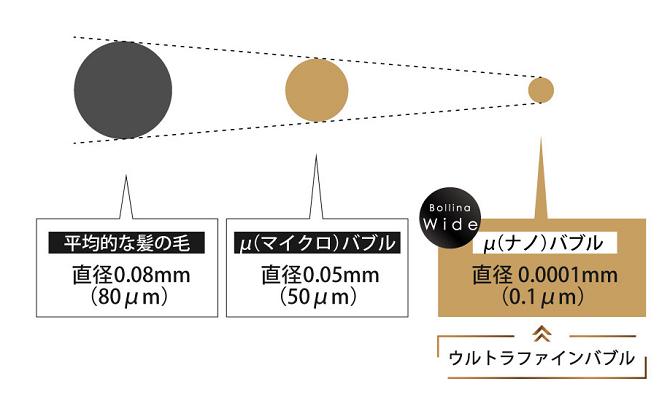 ウルトラファインバブルの大きさ