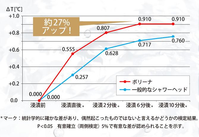 保温グラフ
