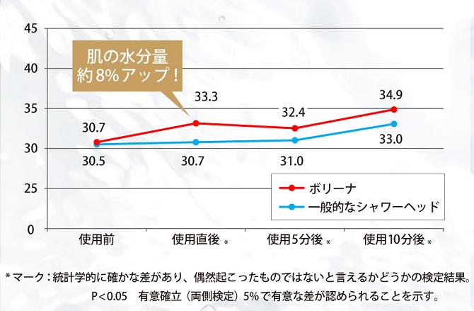 保湿グラフ
