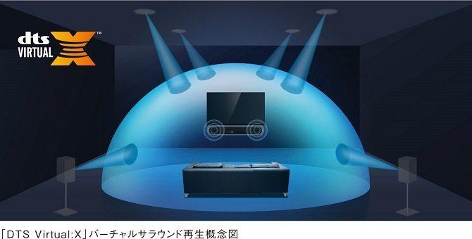 3Dサラウンド概念図