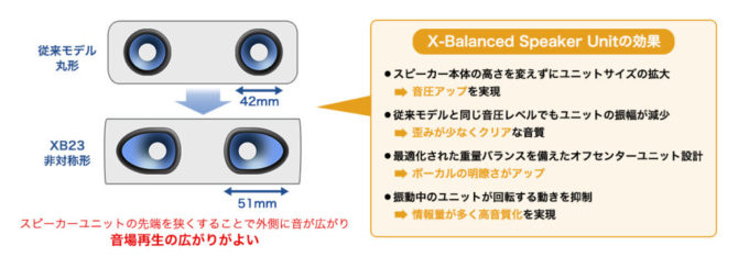 X-Balanced