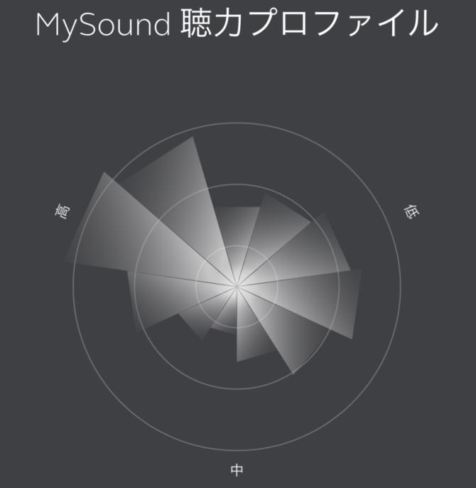 聴力プロファイル